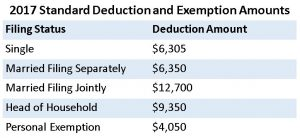 2017 tax deductions and exemptions