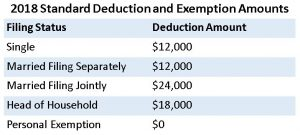 2018 tax deductions and exemptions